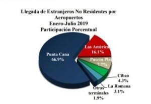 Aeropuerto-Punta-Cana-julio-2019-375x260